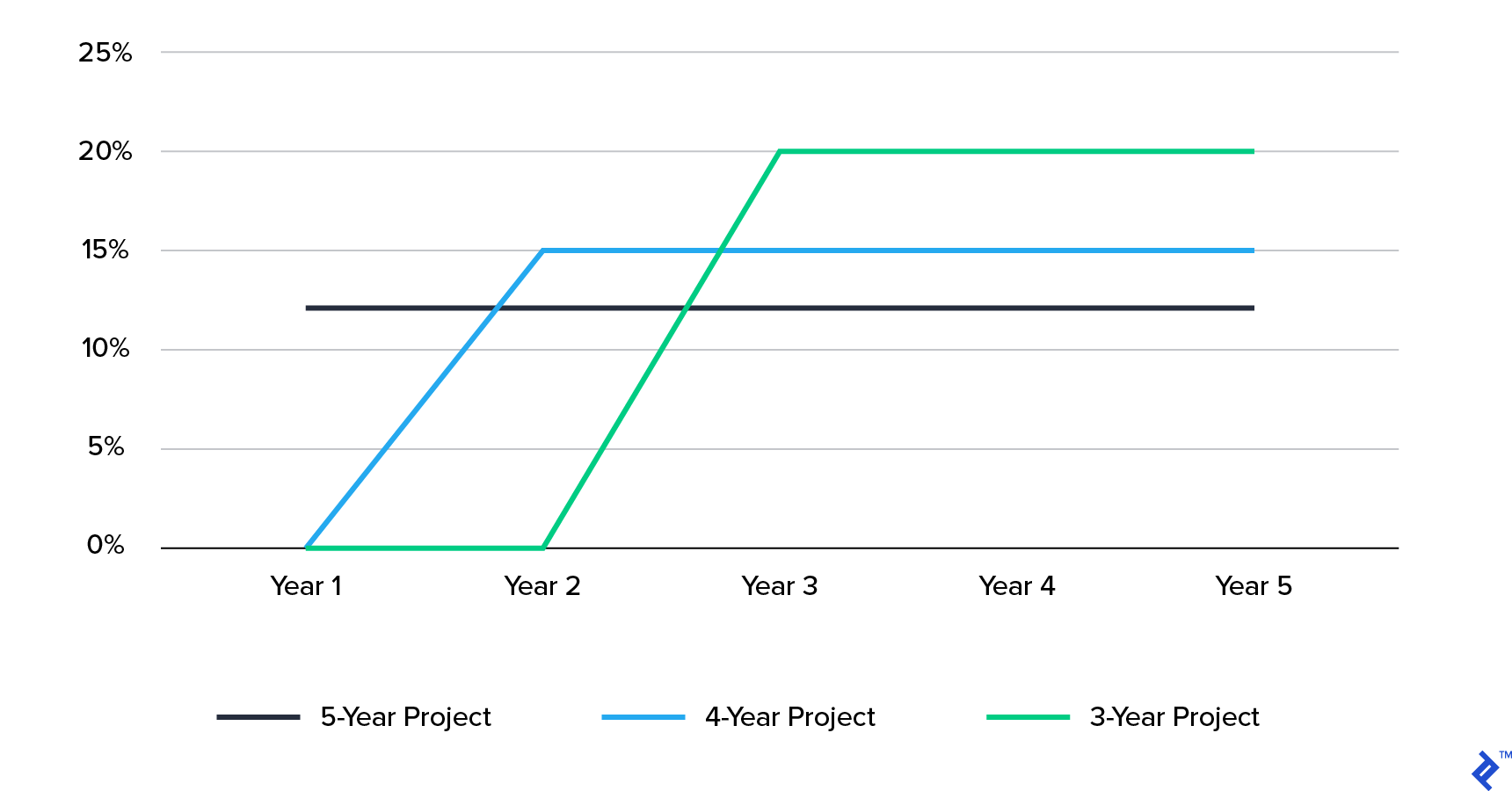 Annual Returns Required to Reach a 12% IRR Depending on Project Length