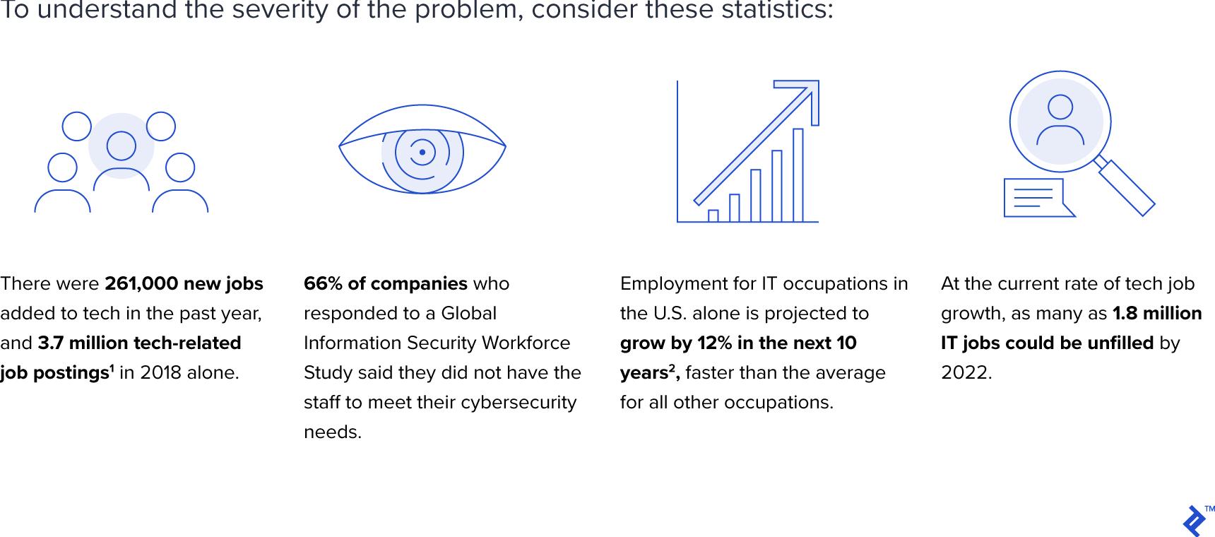 The Cloud Skills Gap Is Looming - Statistics