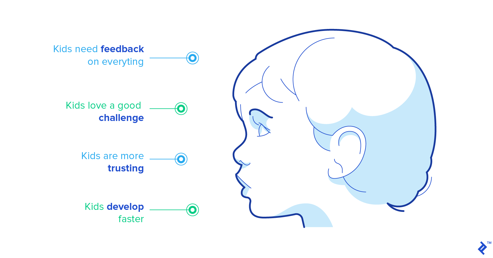 Designing apps for kids
