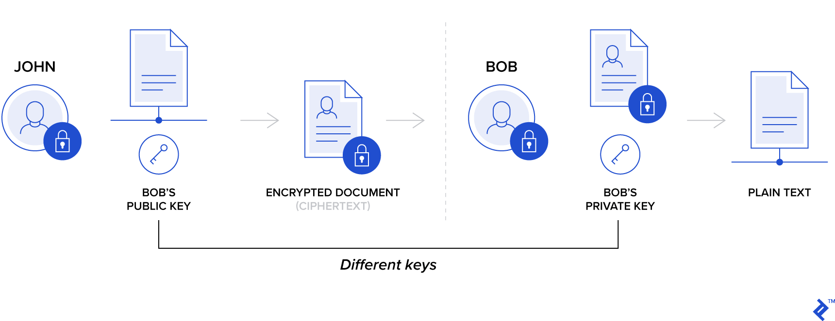 Asymmetric encryption illustration