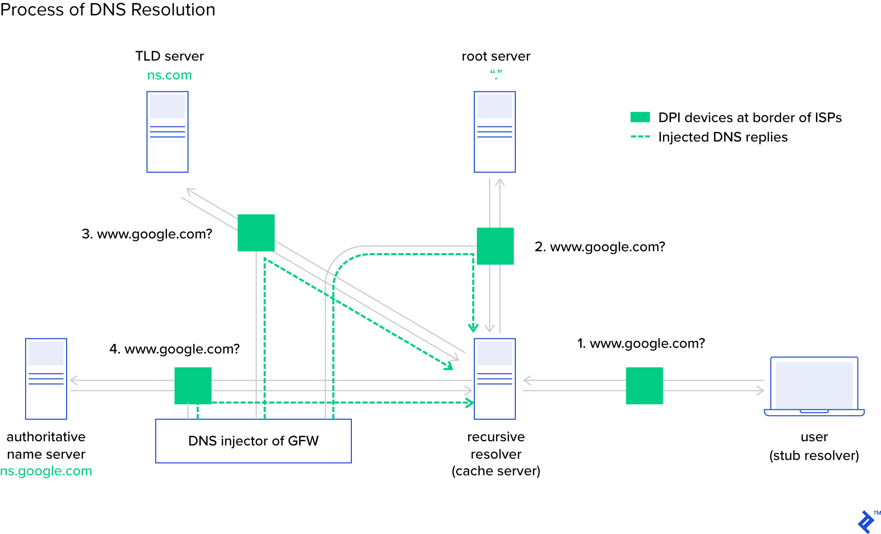 Diagram showing DNS interception as performed by the Great Firewall (GFW) as part of China's surveillance and censorship system. The GFW injector sits between the recursive resolver and the authoritative name server.