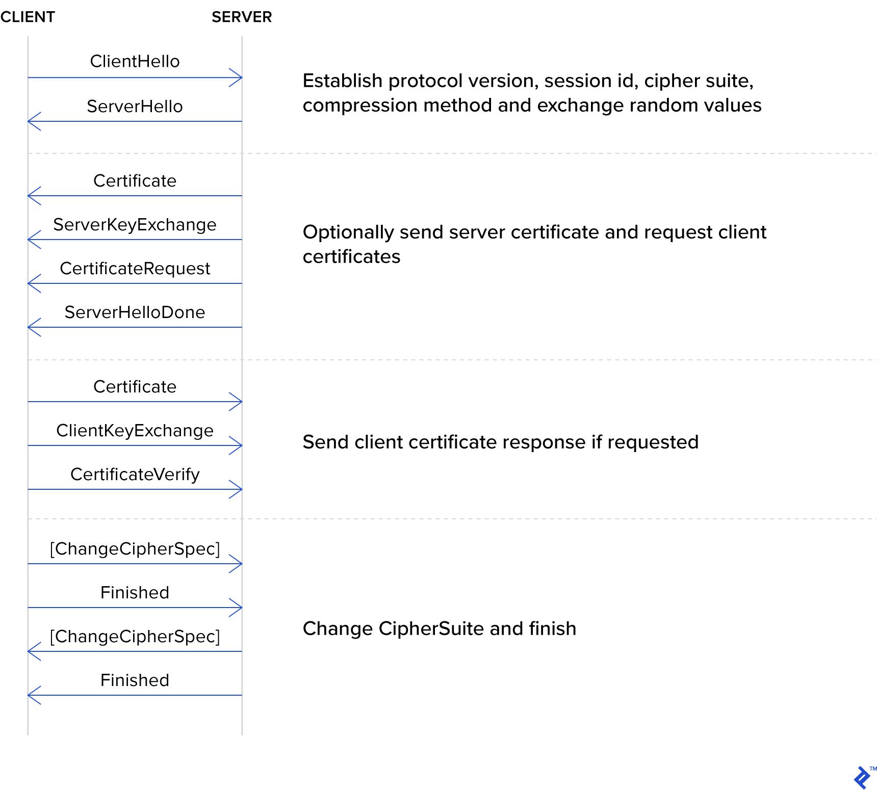 TLS steps