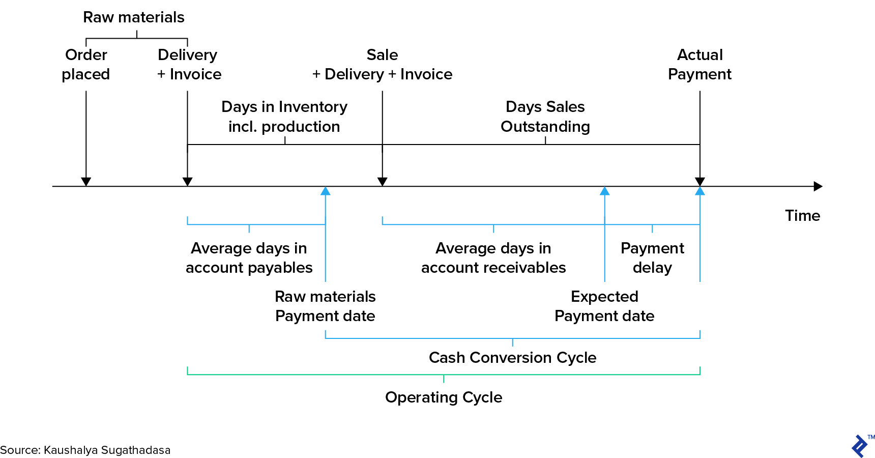 Cash Conversion Cycle Within the Operating Cycle of a Business