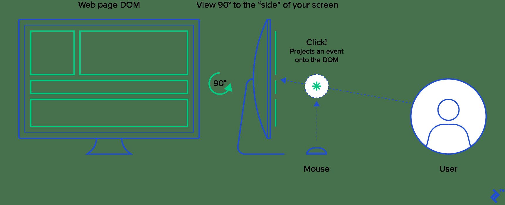 A flat-web scene graph