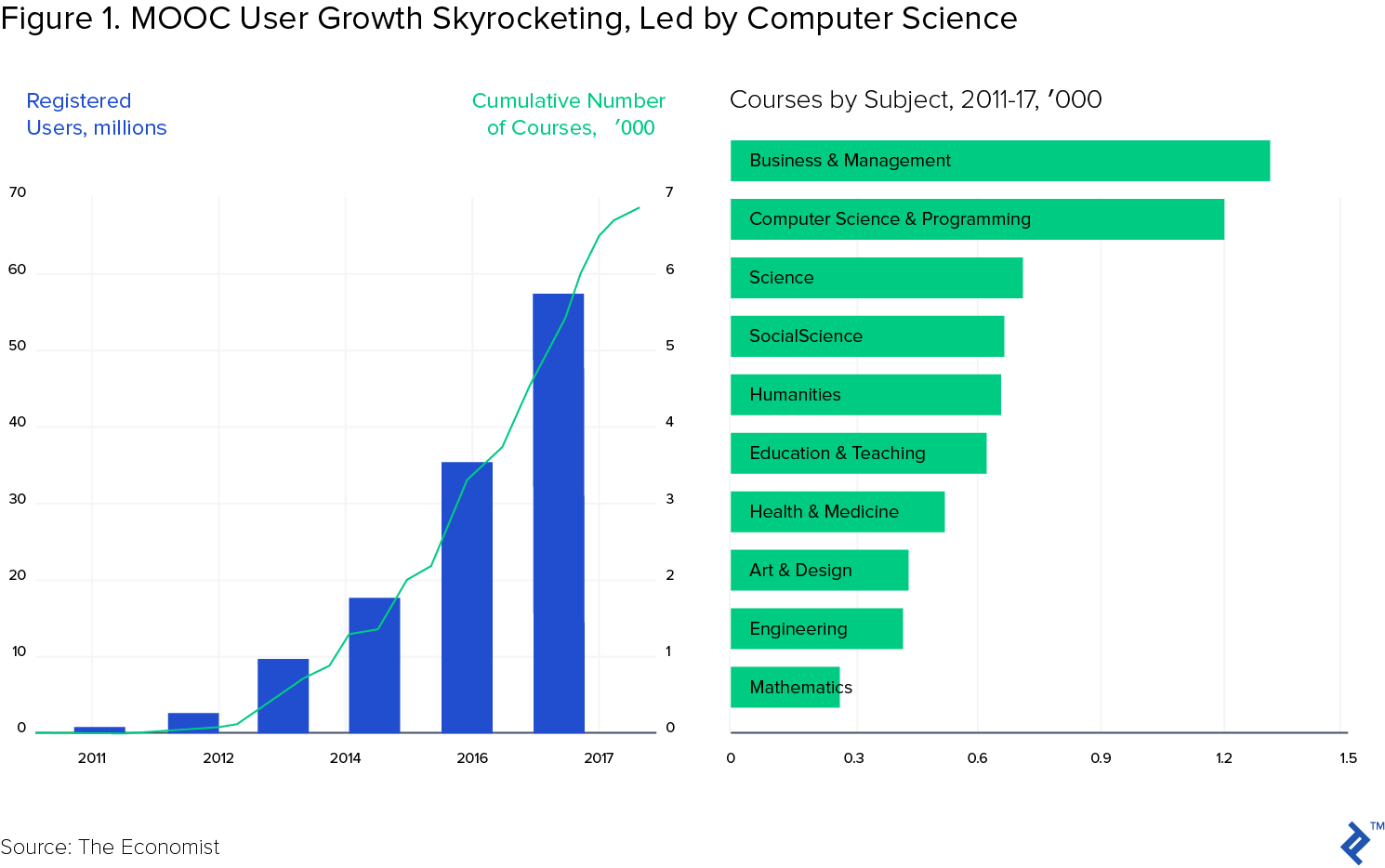 Figure 1: MOOC user growth skyrocketing, led by computer science