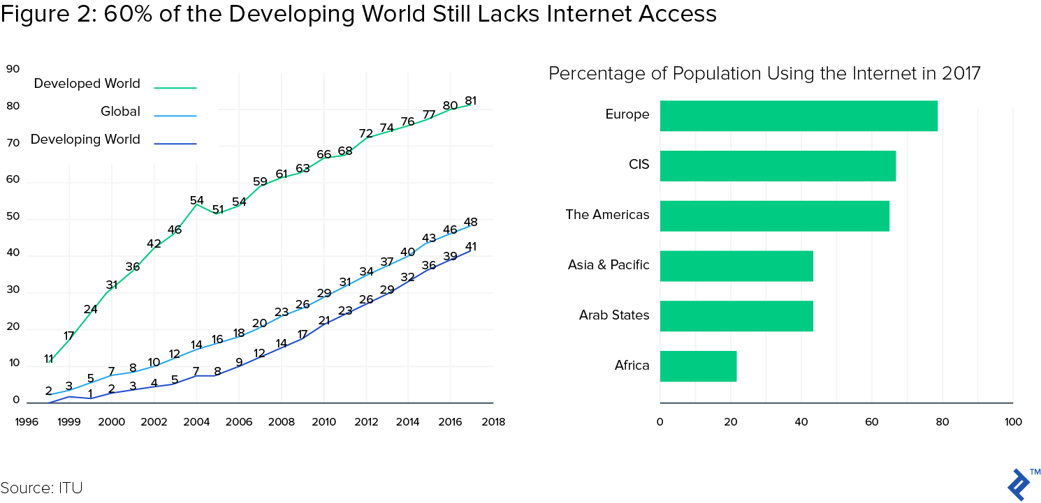 Figure 2: 60% of the developing world still lacks internet access