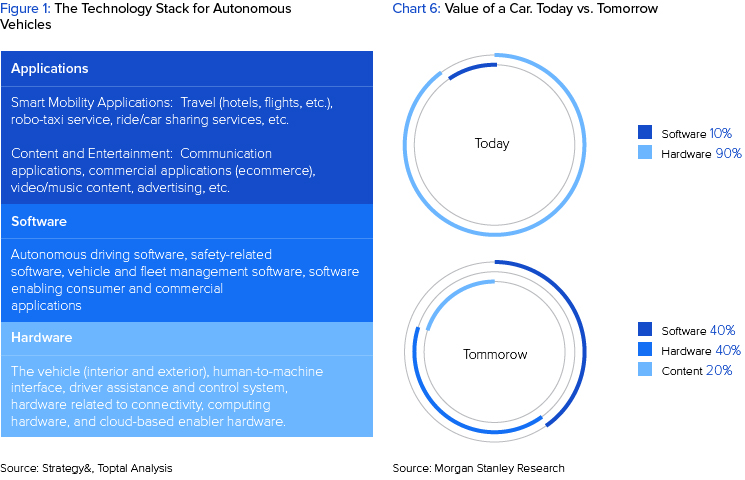 How Software Will Dominate the Automotive Industry | Toptal