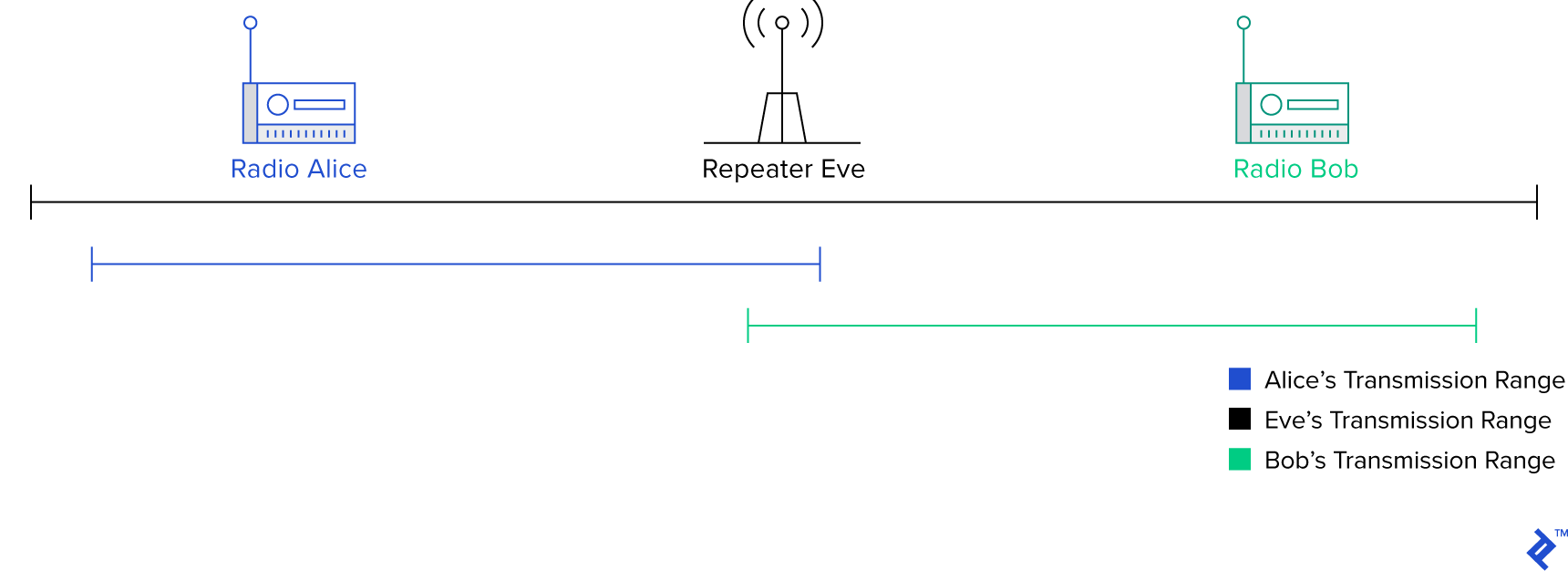 An illustration of how repeaters boost the range of smaller radios