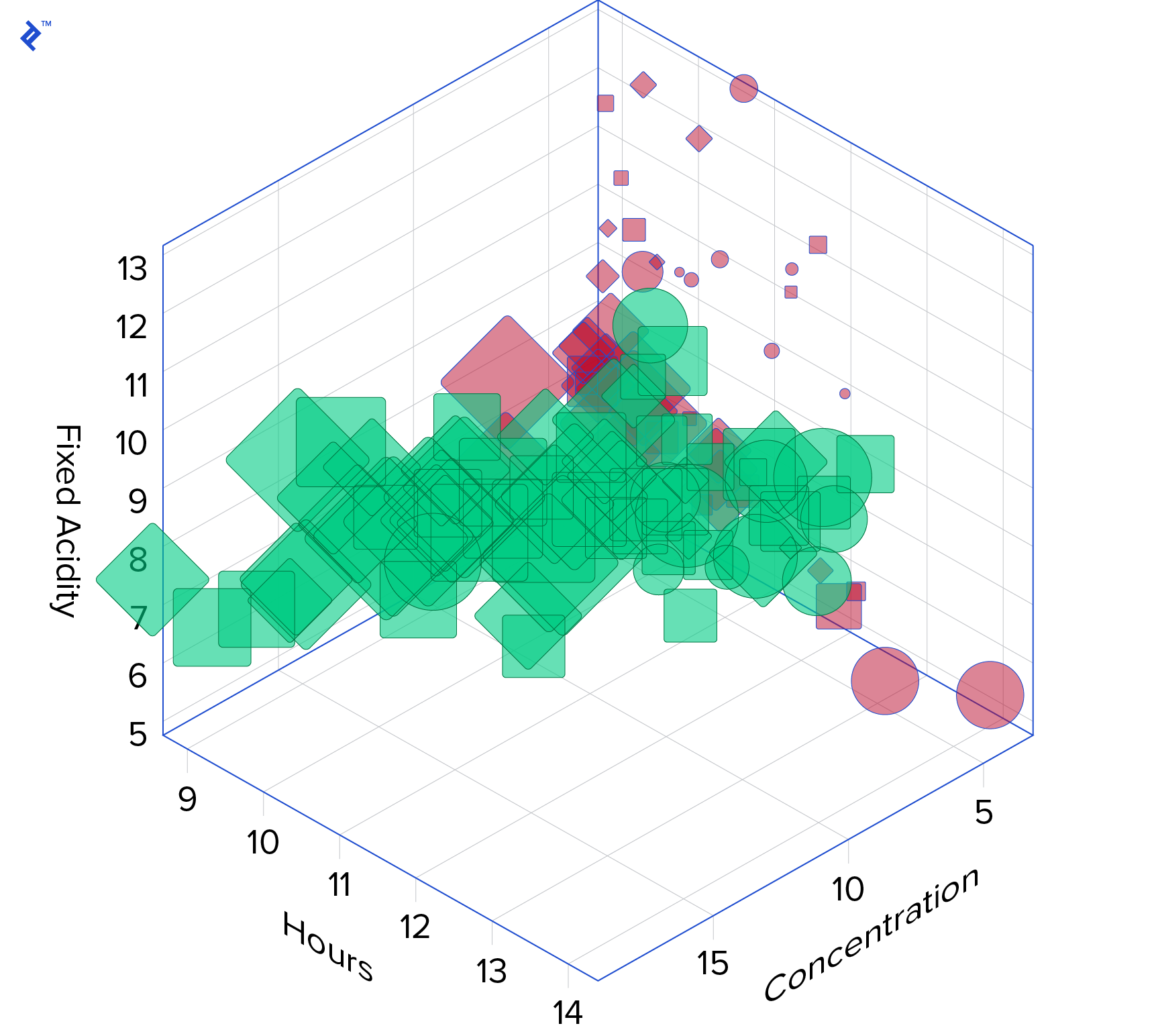 A six-dimensional chart, using color, size, and shape in addition to mapping Fixed Acidity, Hours, and Concentration on the traditional 3D axes.  Such a chart shows how to use extra dimensions, but it also shows that using them all in the same chart can result in data that's too visually busy to interpret correctly by viewers.